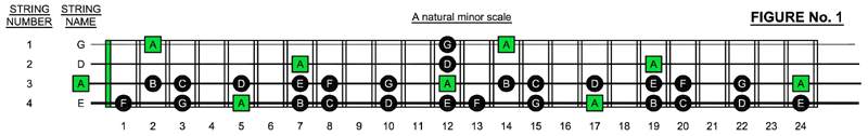 A minor scale on 4-string bass guitar fretboard