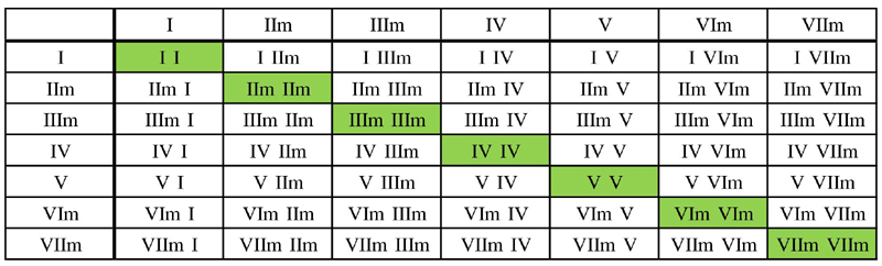 Major keys scale chord table with VIIm substitution