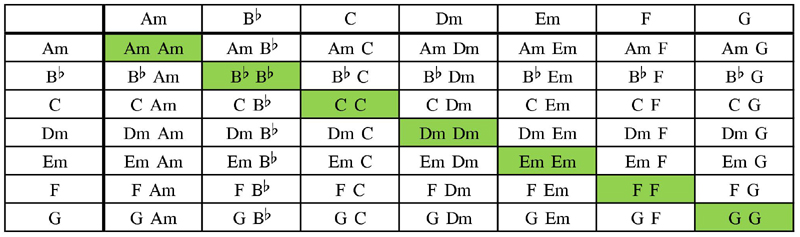 Minor keys scale chord table with Bb substitution