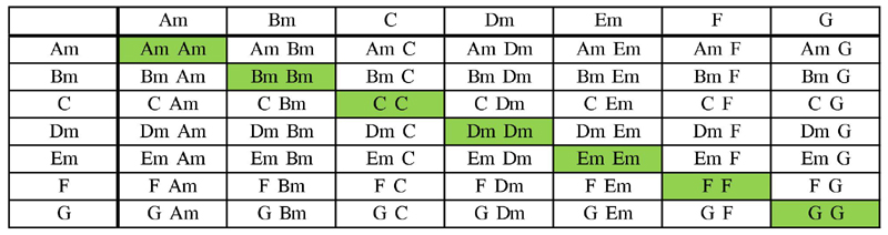 Minor keys scale chord table with Bm substitution