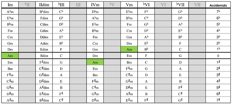 Scale chord table - Minor keys