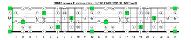 EDCAG E harmonic minor intervals