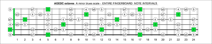 AGEDC octaves A blues intervals