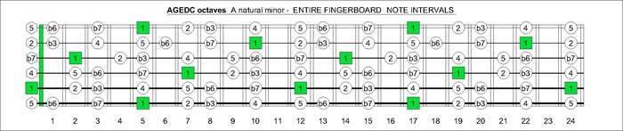 AGEDC octaves A natural minor scale intervals