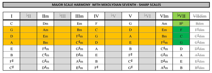Mixolydian seventh substitutions