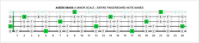 AGEDC4BASS A minor scale