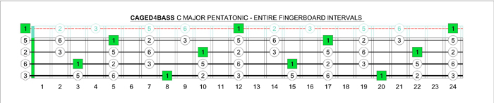 CAGED4BASS C pentatonic major scale intervals