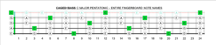 CAGED4BASS C pentatonic major note names