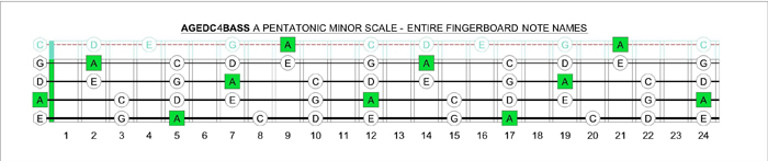 AGEDC4BASS - A pentatonic minor scale note names