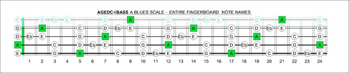 AGEDC4BASS note names