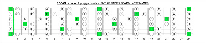 EDCAG octaves E phrygian mode notes