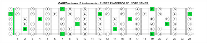CAGED octaves B locrian notes