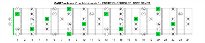 CAGED octaves C7sus2/4 pentatonic mode notes