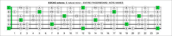 EDCAG octaves E natural minor notes