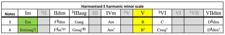 E harmonic minor harmony table