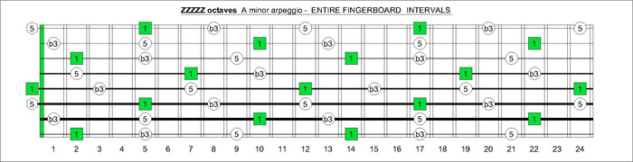 ZZZZZ octaves A minor arpeggio intervals