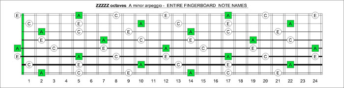 ZZZZZ octaves A minor arpeggio notes