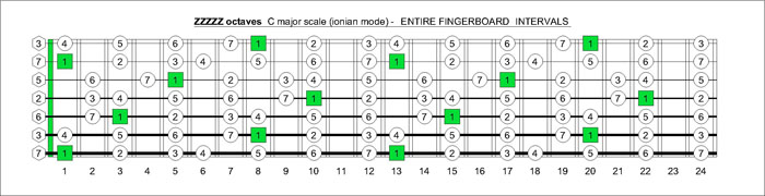 7-string ZZZZZ octaves C major scale intervals