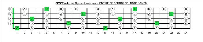 5-string bass CAGED octaves C pentatonic major notes