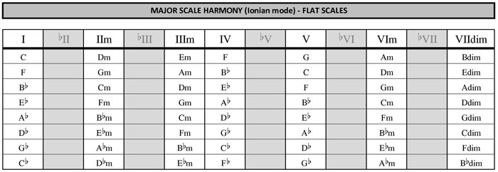 Flat major scales