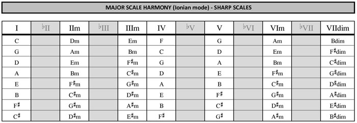 Sharp major scales