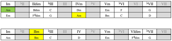 A dorian mode substitution table
