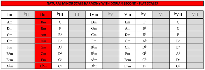 Minor harmony with dorian second substitution