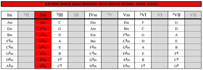Minor harmony with dorian secong substitution