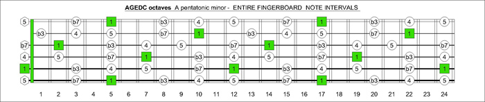 AGEDC octaves A pentatonic minor intervals