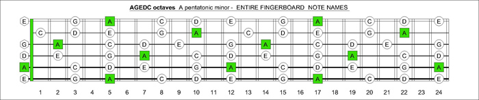 AGEDC octaves a pentatonic minor notes
