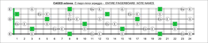 CAGED octaves C major-minor arpeggio notes