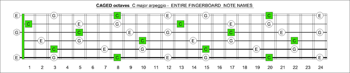 CAGED octaves C major arpeggio notes