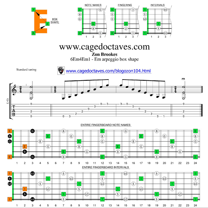 E minor arpeggio 6Em4Em1 box shape