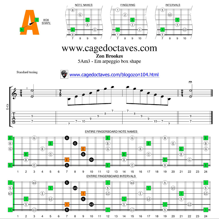 E minor arpeggio 5Am3 box shape