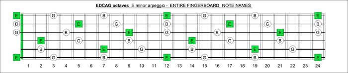 EDCAG octaves fingerboard E minor arpeggio note names