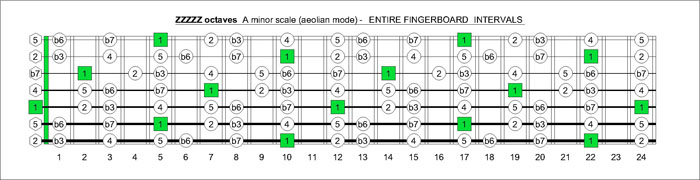 ZZZZZ octaves A natural minor scale intervals