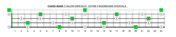 CAGED4BASS C major arpeggio intervals