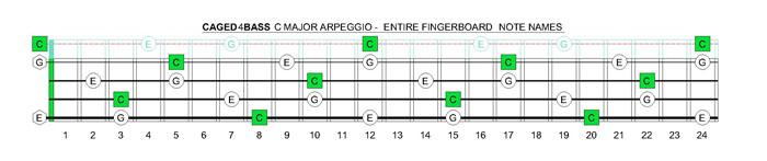 CAGED4BASS C major arpeggio notes