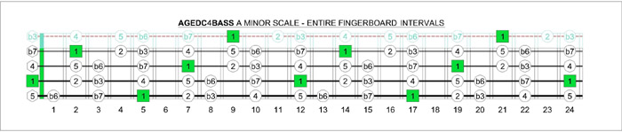 AGEDC4BASS A minor scale intervals
