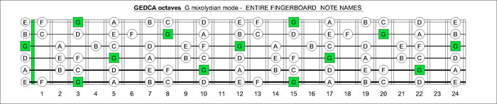GEDCA octaves G mixolydian mode notes