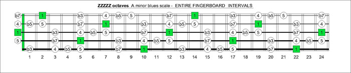 ZZZZZ octaves A minor blues scale intervals