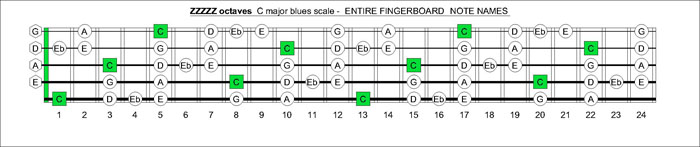 ZZZZZ octaves C amjor blues scale notes