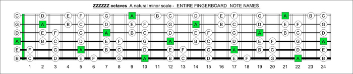 ZZZZZZ octaves A natural minor scale notes