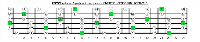 ZZZZZZ octaves A pentatonic minor scale intervals