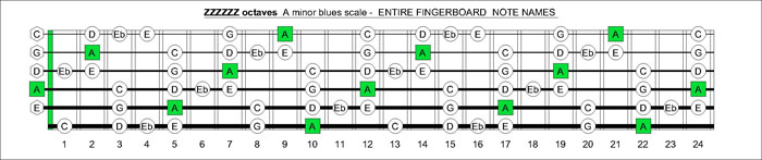 ZZZZZZ octaves A minor blues scale notes