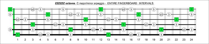 ZZZZZZ octaves C major-minor arpeggio intervals