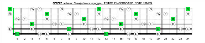 ZZZZZZ octaves C major-minor arpeggio notes