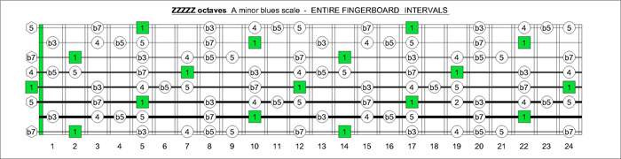 ZZZZZ octaves a minor blues scale notes