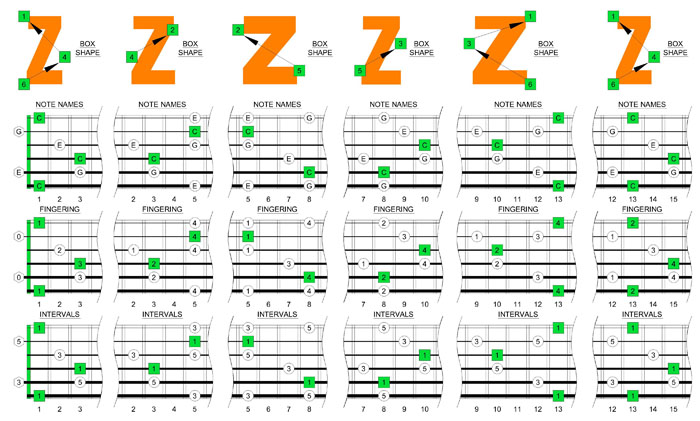 C major arpeggio box shape