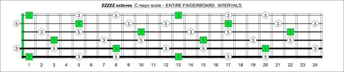 ZZZZZ octaves C major arpeggio intervals
